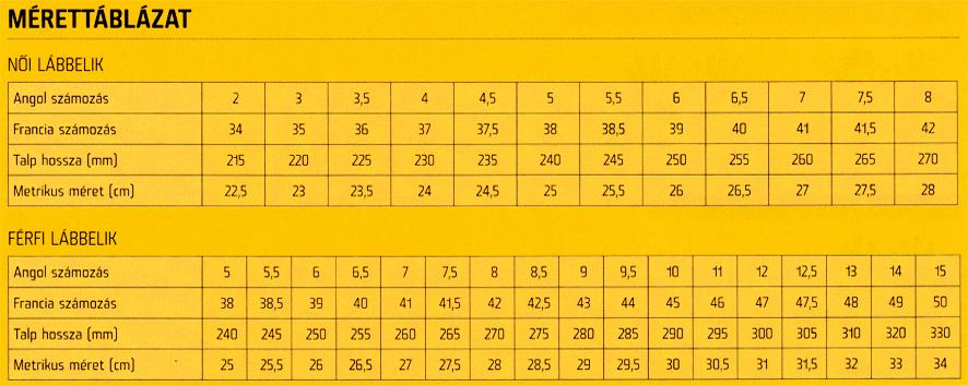 Lábbeli mérettáblázat